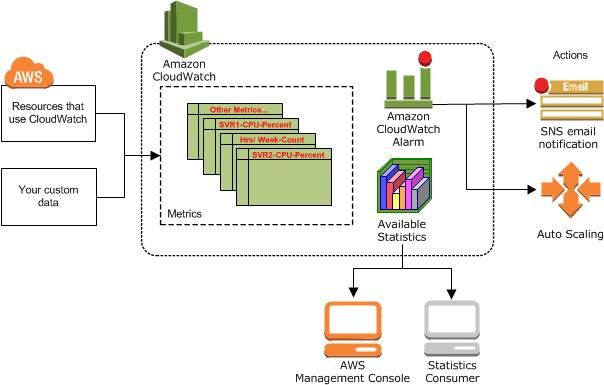 serverless monitoring tools