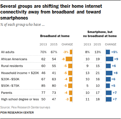 Several groups are shifting their home internet connectivity away from broadband and toward smartphones