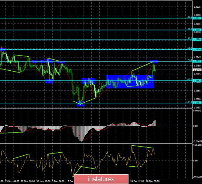 Analysis of GBP / USD Divergences for January 2. Bearish divergence + hang up = pound drop?