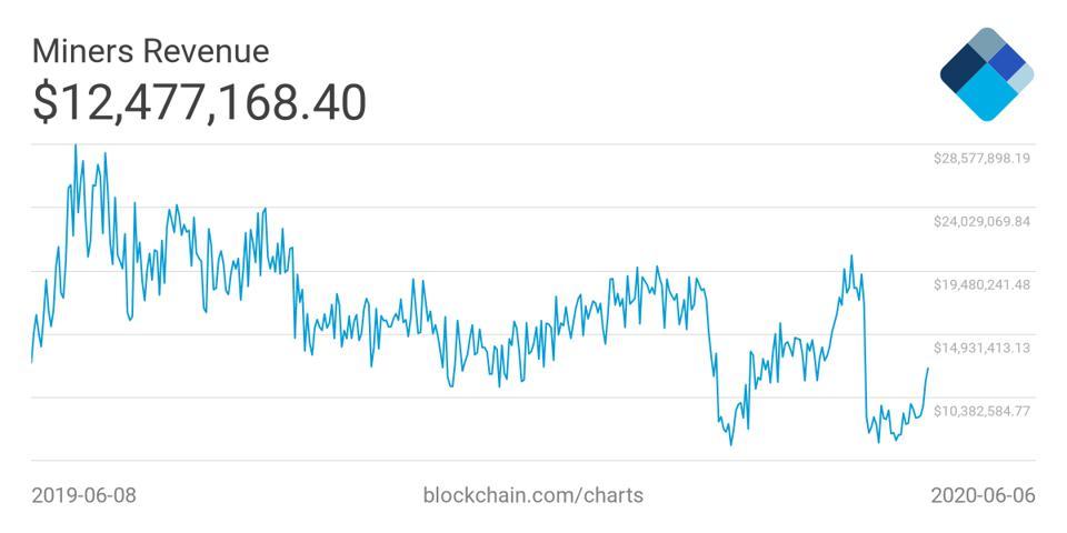 Diễn biến Lợi nhuận của việc đào Bitcoin trong những năm gần đây