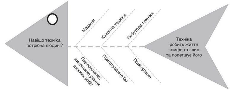 вправа для розвитку критичного мислення Fishbone - фішбоун