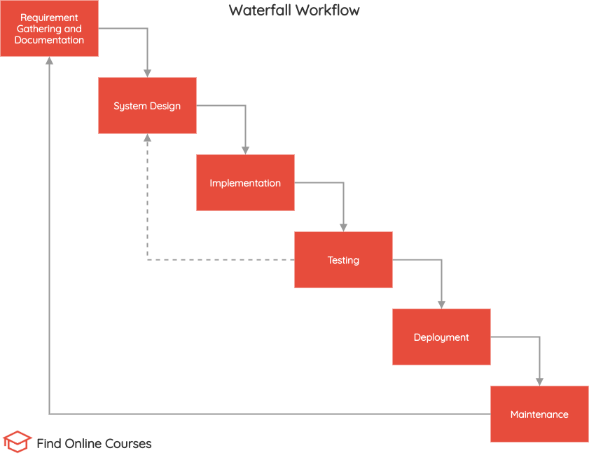 Agile vs Waterfall project management