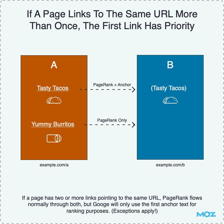 Если страница ссылается на один и тот же URL несколько раз, первая ссылка имеет приоритетное значение