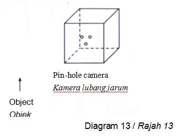Antara berikut, yang manakah menunjukkan imej yang terbentuk oleh kamera lubang jarum itu?