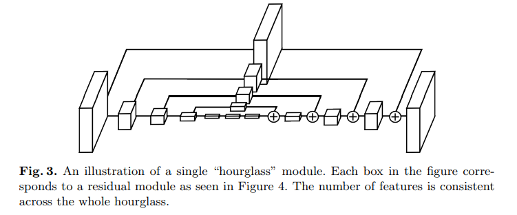 illustration of single hourglass module