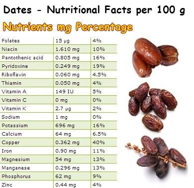 date nutrition facts