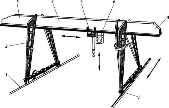 устройство подкрановых путей козлового крана
