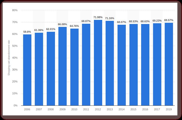 Показатель брошенных корзин с 2006 года по 2019 год