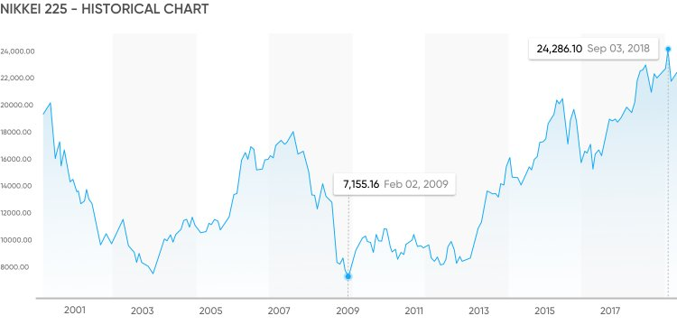 Nikkei 225 historical data