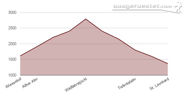Höhenprofil Wallfahrsjöchl