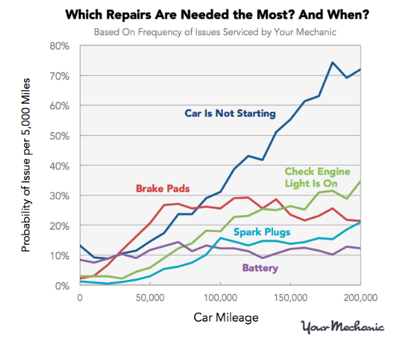 Here's How Car Maintenance Costs Increase With Mileage
