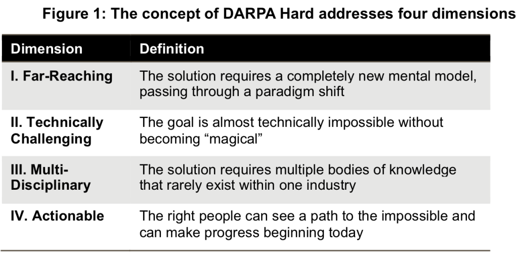 The four dimensions addressed in the DARPA Hard concept.