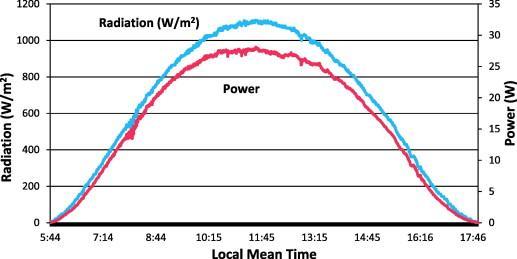 Kết quả hình ảnh cho daily solar irradiance