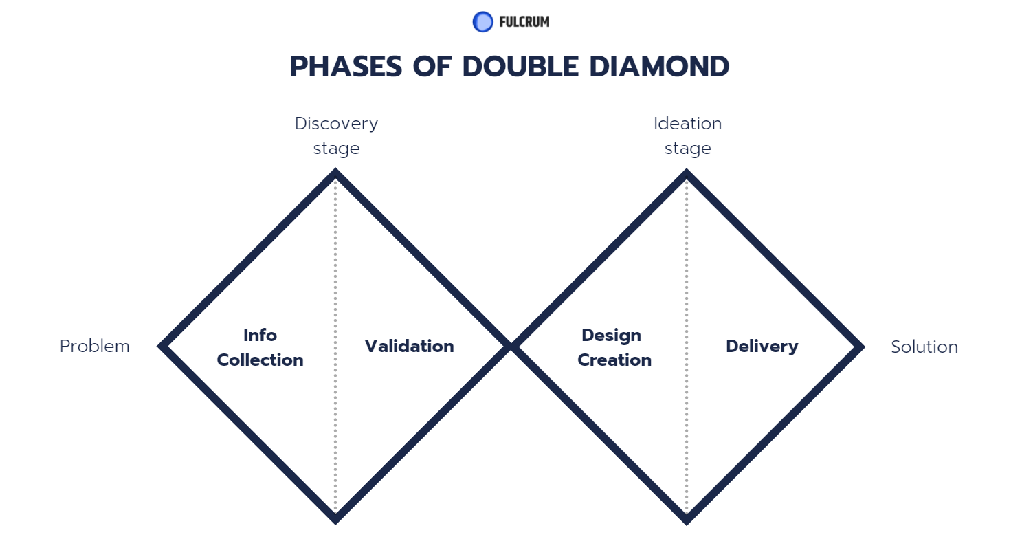 double diamond design process by Fulcrum Rocks