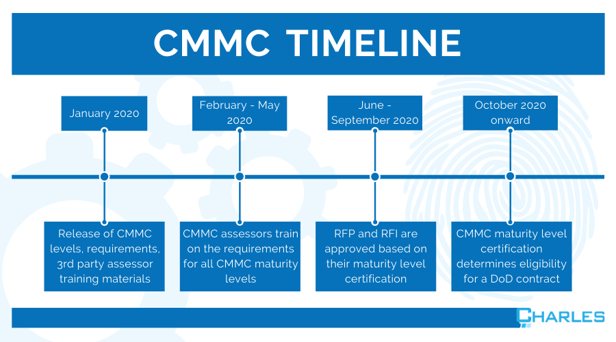 Four Steps to Becoming CMMC Certified