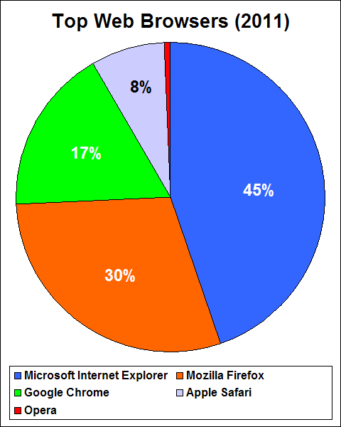 Web browser popularity