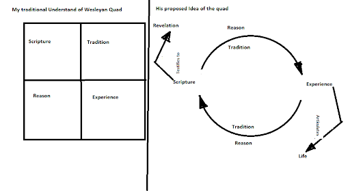 how to use the wesleyan quadrilateral