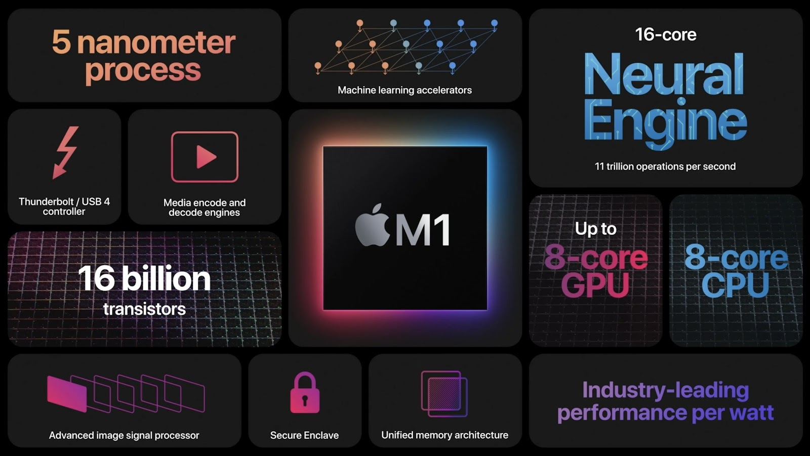 The big Announcements from Apple at its 'One more thing' event