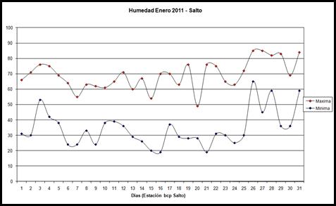 Humedad maxima y minima (Enero 2011)