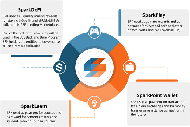 Sparkpoint coin