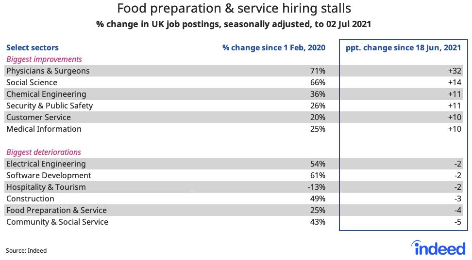 "Table titled ""Food preparation & service hiring stalls."""