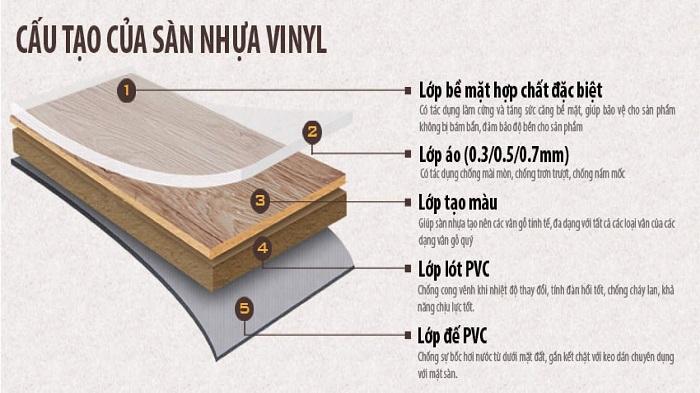 Cấu tạo của sàn nhựa Vinyl