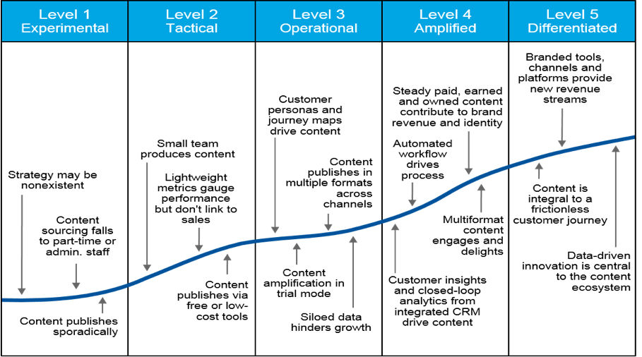 Five levels of Content Marketing by Gartner