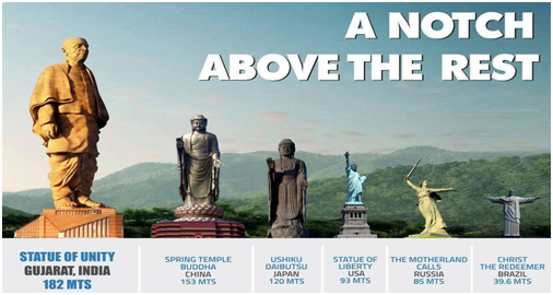 statue of unity height