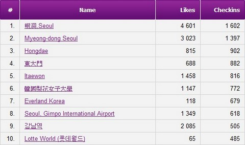 Korea Top 10 Facebook Check-in Places