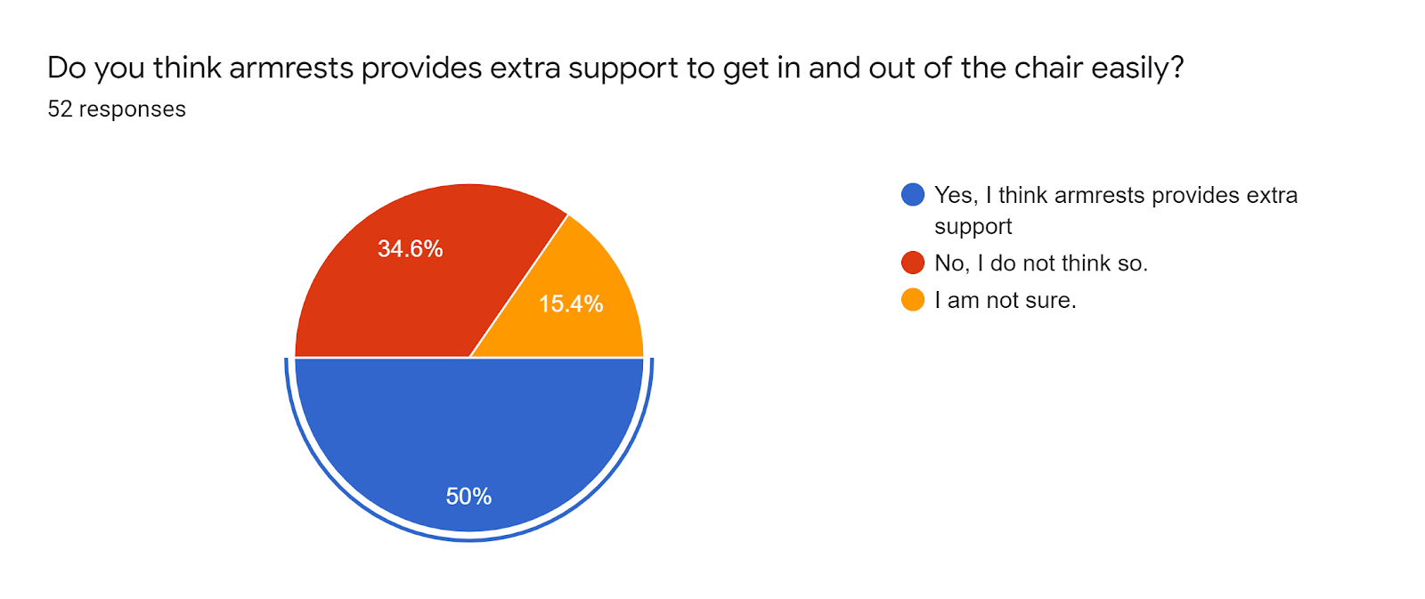 Forms response chart. Question title: Do you think armrests provides extra support to get in and out of the chair easily?. Number of responses: 52 responses.