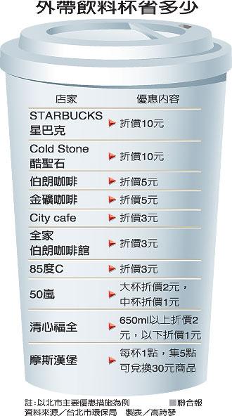 自備飲料杯最多省10元, 環保局新政策喔!