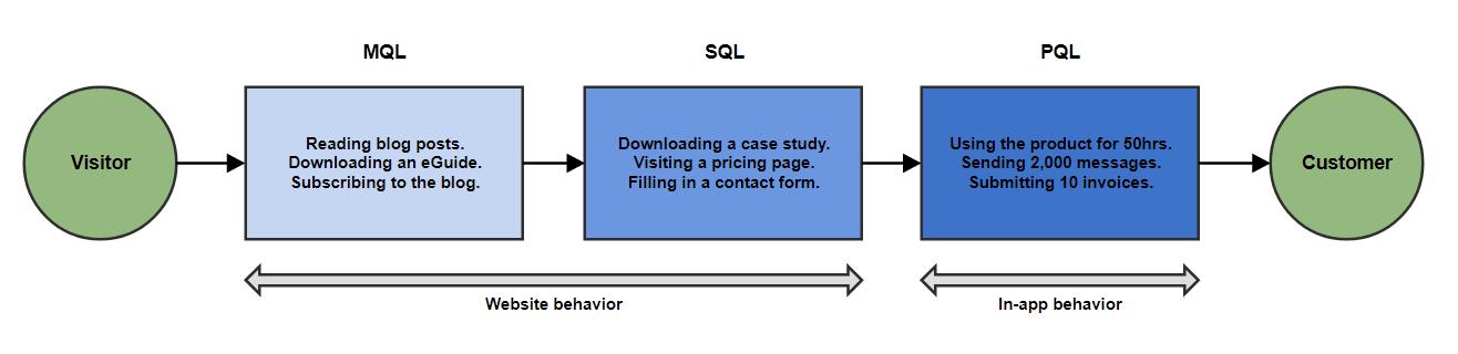 inbound lead conversion process