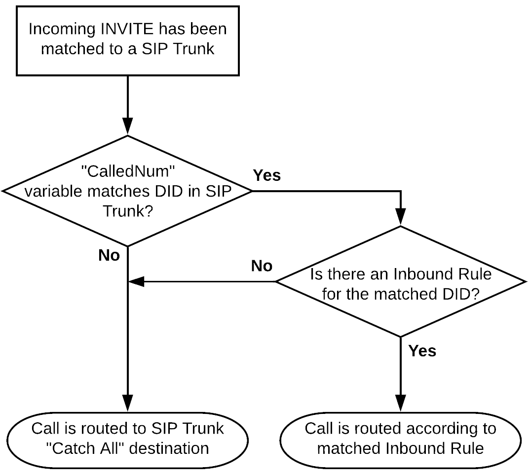 3CX incoming call routing flowchart.
