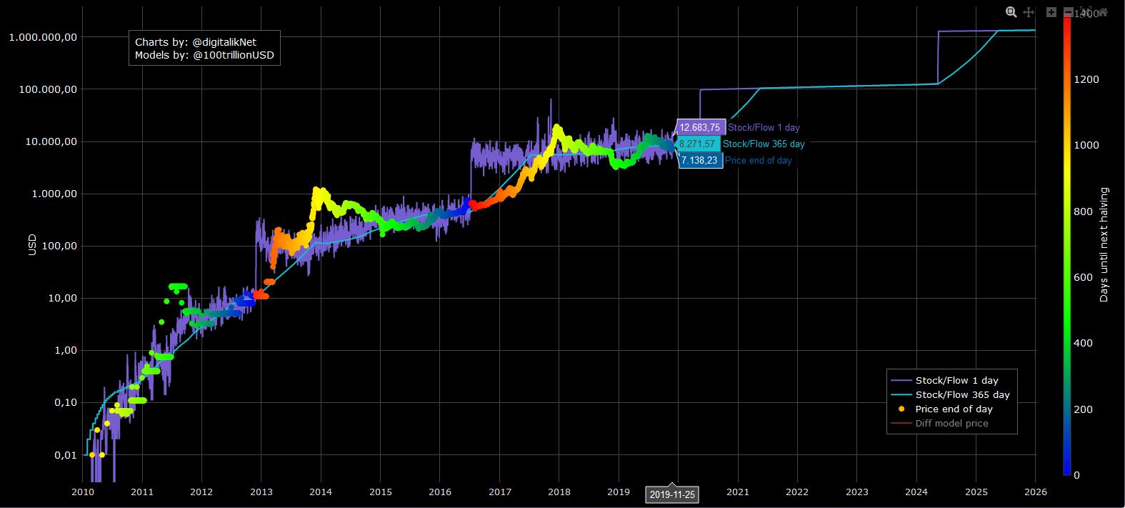 Métrica de Stock to Flow (S2F) de Bitcoin para realizar predicciones de su precio
