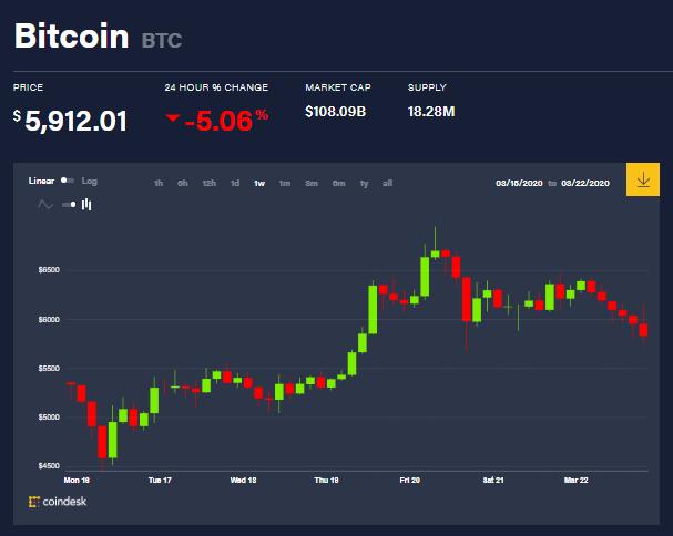 Gráfica de variación del precio de Bitcoin en el mercado de criptomonedas. Fuente: Coindesk.