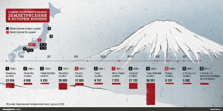 инфографика японских землетрясений