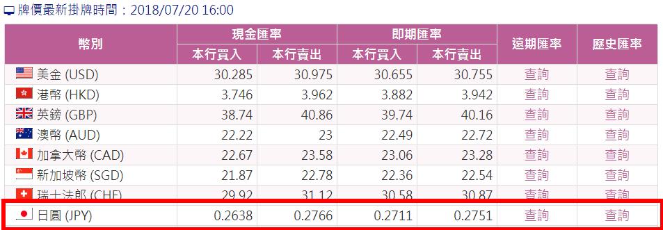 台銀日圓匯率