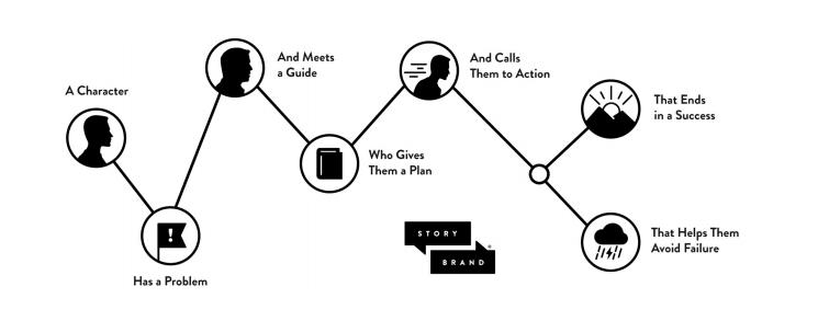 Building a StoryBrand Summary
