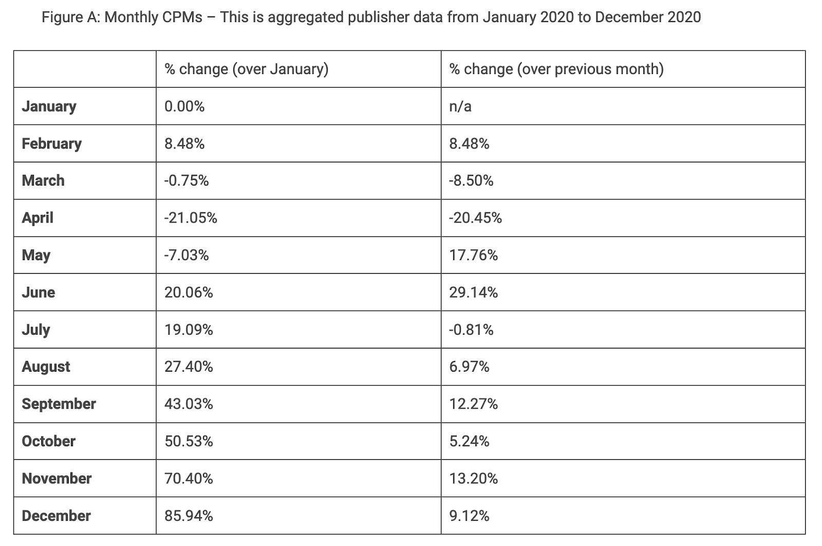 Monthly CPM percent change month to month