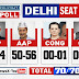 NEWSX-POLSTRAT DELHI EXIT POLL:  AAP LIKELY TO WIN 50-56 SEATS, BJP 10-14 SEATS,  CONGRESS 0-1 SEATS