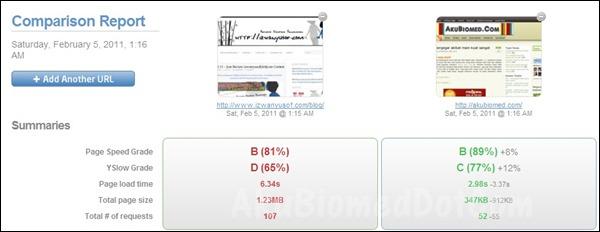blog Izwanyusof ujian Page Speed dan YSlow antara Izwanyusof vs AkuBiomed ulasan izwanyusof Contest oleh AkuBiomed