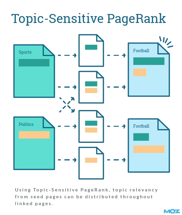 схема передачи тематического PageRank: тематическая страница передает больший PR, чем нетематичекая