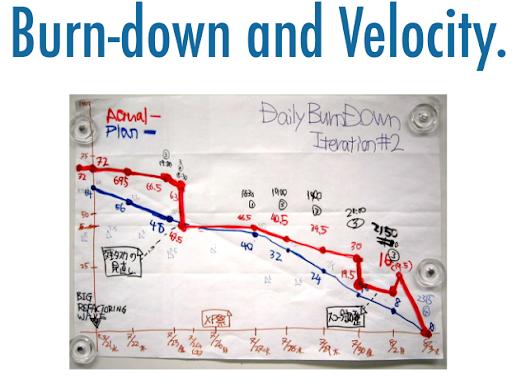 Burn-Up Versus Burn-Down Chart