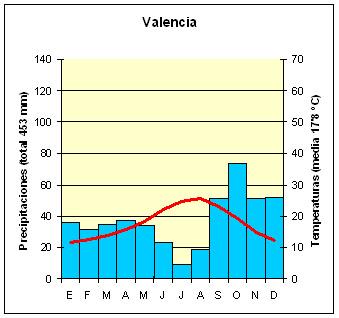 Clima mediterráneo costero