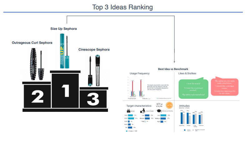 product launch based on ranking