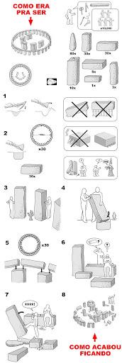 stonehenge Stonehenge: o processo de criação
