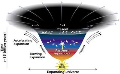 Universe Dark Energy-1 Expanding Universe