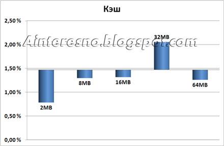 Распределение процента обращений в гарантию в зависимости от кэша диска