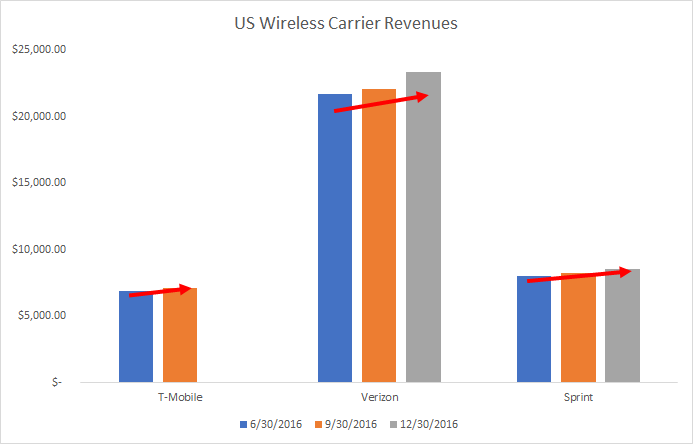 Verizon Unlimited, T-Mobile Upgrades, Sprint Drops Prices Through Floor: The Deadbeat Carriers are Beating Themselves To Death