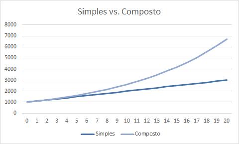 Gráfico apresenta efeito do juros simples versus juros compostos ao longo do tempo.